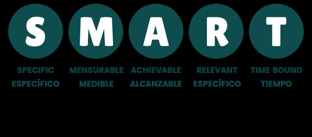 Marcar objetivos SMART
